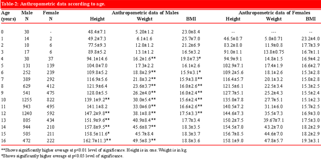 The Difference Between Mean Z Score For Height Weight And Bmi Were Statistically Significant P 0 0001 Compared With Cdc Charts