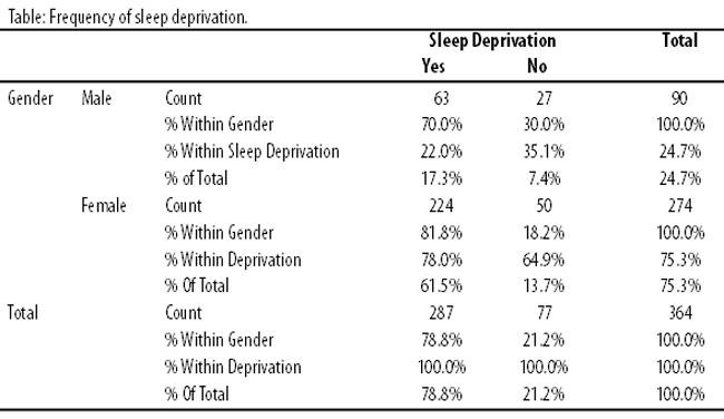sleep deprivation survey questionnaire