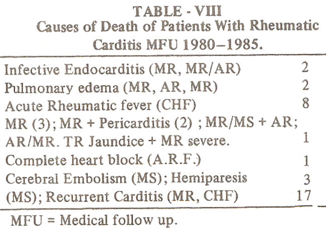 rheumatic fever causes symptoms and treatment