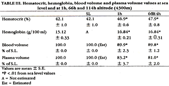 hematocrit value and blood type Had blood work done hemoglobin 158 hematocrit 461 mcv had blood work done hemoglobin 158 hematocrit 461 mcv 1047 and mch 359 my arms and upper chest look like i'v been in the sun my ast was 31 and alt 26 breaking out with pimples all over neck and.