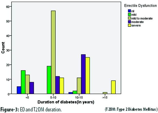 Viagra Erektile Dysfunktion Diabetes