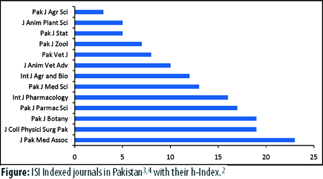 Standing of Science Journals i...