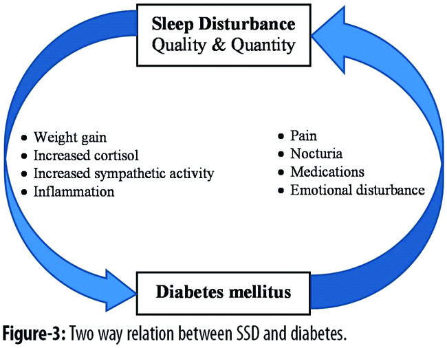 diabetes and sleep a complex cause effect relationship