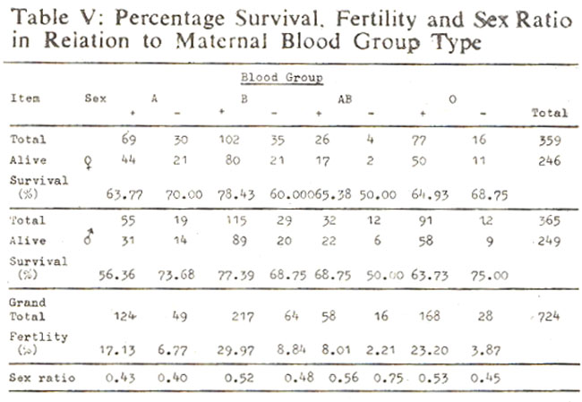 Highest Percentage Of Survival For Males 7739 And Females 7843 Is Seen In B Positive Phenotypes The Next Higher 7368