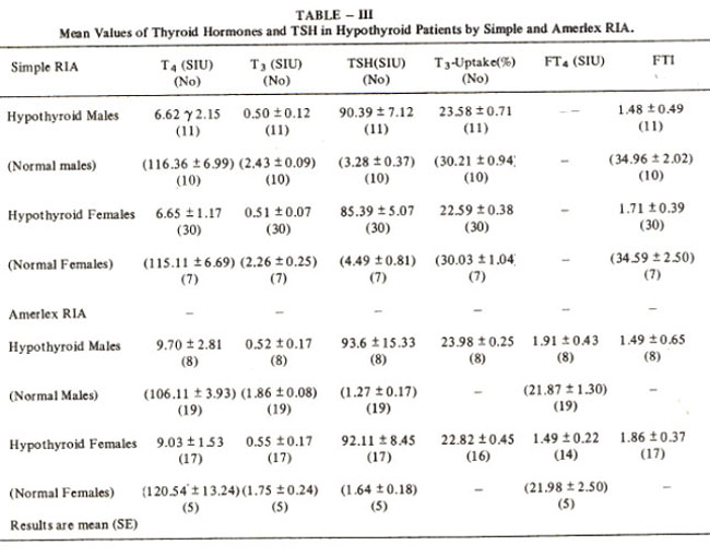 Table Iii Shows The Mean Se Of Thyroid Hormones And Tsh Levels In Male Female Patients By Simple Amerlex Ria There Was No Significant