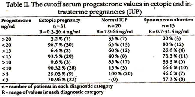 And For E2 Levels Of 150 To 250 Pg Mi See Whether These Could Be Value In Diffeiating An Ep From Normal Abnormal Iups Table Ii Iii