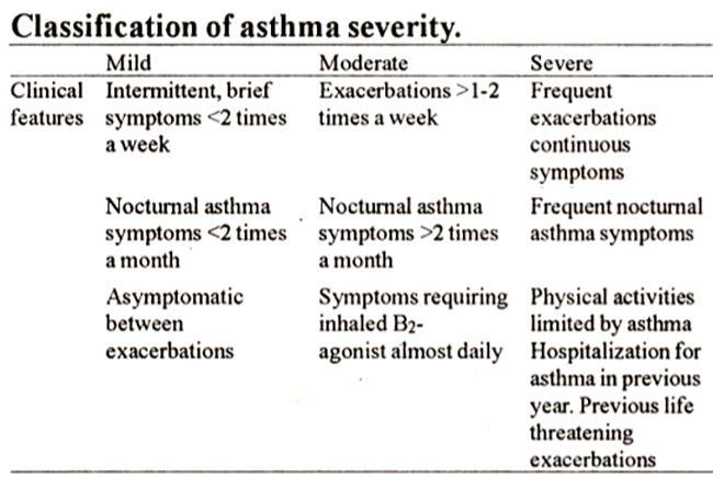 the four different types of asthma Telepharmacy is becoming a popular healthcare term, but can you name the four different types of telepharmacy click here to learn more about how can telepharmacy be implemented to benefit patients, safety and health outcomes let's take it a step further and look at the four different types.