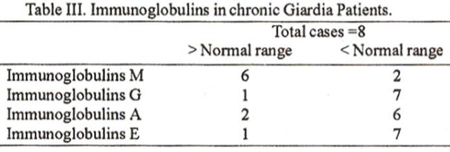 giardiasis immunoglobulin