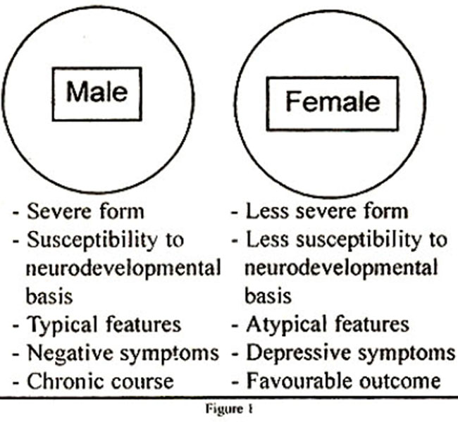 a discussion on the differences in males and females with the mental disorder schizophrenia Schizophrenia spectrum and other psychotic disorders include schizophrenia, other psychotic disorders, and schizotypal (personality) disorder they are defined by abnormalities in one or more of the following five domains: delusions, hallucinations, disorganized thinking (speech), grossly disorganized or abnormal motor behavior (including.