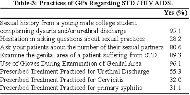 Pakistan sexually transmitted diseases aids