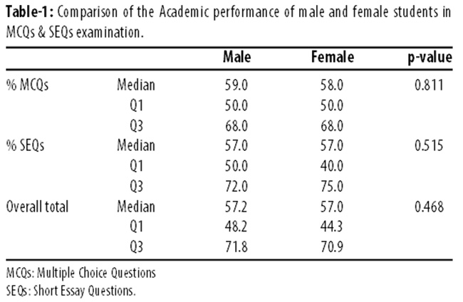 a comparison of student performance in A comparison of the academic performance of black and white freshman  students on an urban commuter campus golam mannan, lillian charleston,  and.