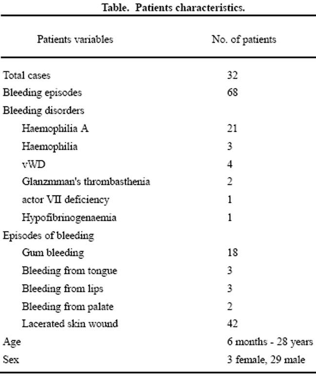 Fibrin Glue for the Control of External Bleeding in