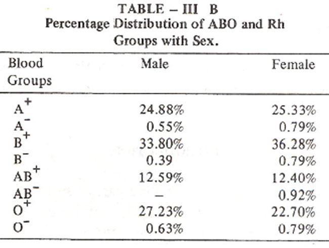DISTRIBUTION OF ABO table4.jpg