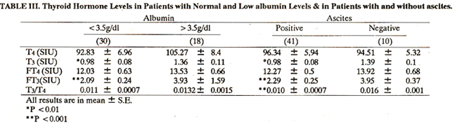 serum thyroid hormone levels in lwer cirrhosis, Skeleton