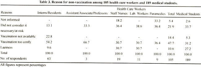 prevalence of hepatitis b among medical students The overall prevalence rate of hbsag was 110% among the medical students lule found the hbsag carrier rate of 18% among medical students in kenyatta national hospital 1  in nigeria 2 , olubuyide found the hbsag carrier rate of 390% among doctors and dentists compared to the national average of 200.