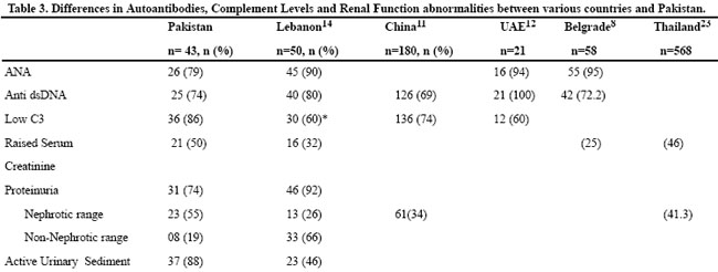 Renal involvement in systemic lupus erythematosus in pakistan for Table 6 simulated urine protein test