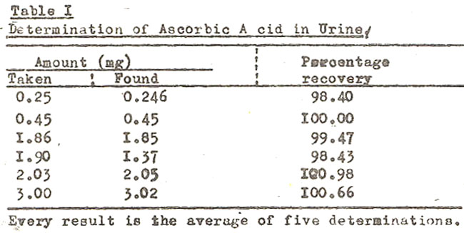 determination of the amount of urea in a specimen of urine Urinalysis ch 2 intro to urinalysis all of the following are components of normal urine except: a urea b a urine specimen containing a large amount of.