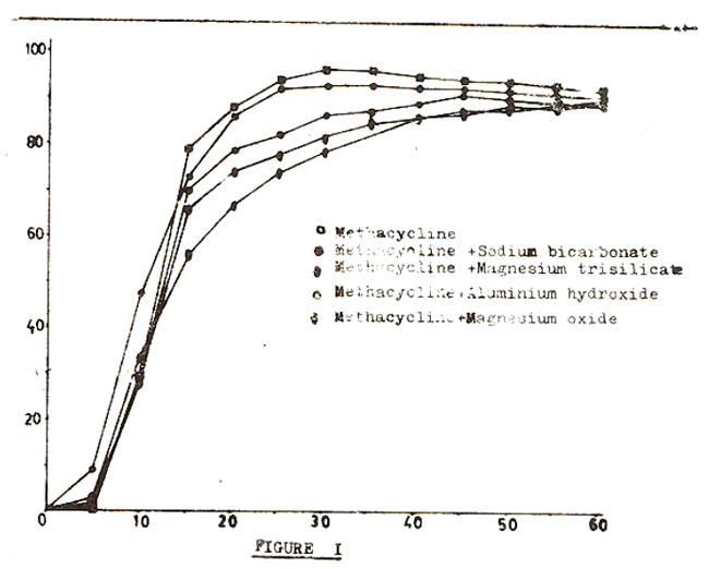 Doxycycline and antacids