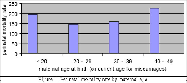 average age of marriage in pakistan