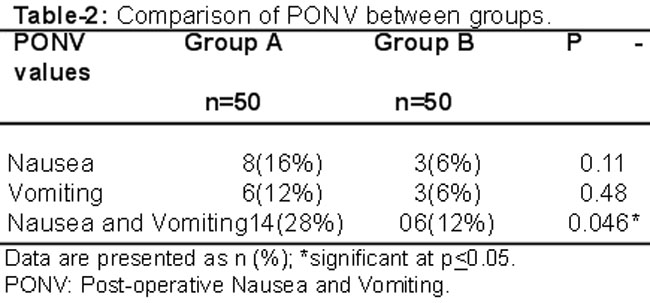 thesis on comparision between granisetron and ondansetron ponv Comparative study of metoclopramide, ondansetron, and granisetron in prophylaxis of post at 0-2 hrs duration the ponv difference was not significant.