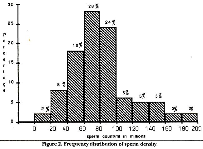 Average sperm age galleries 928