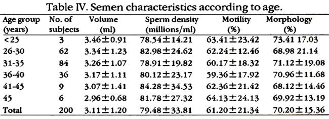 Average sperm age galleries 50
