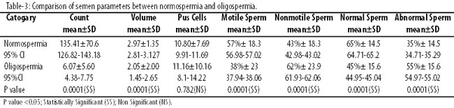 Semen analysis showed no sperm excellent