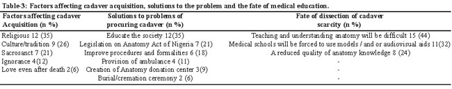 problems of education in nigeria and prospect Globalization and the problems and prospects of teaching and learning of  yoruba as a second language (l 2 ) in colleges of education in nigeria.