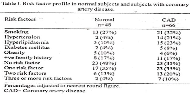 risk of coronary artery disease and smoking