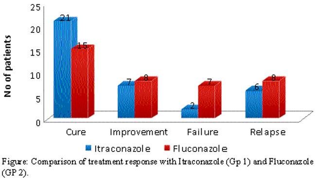 Diflucan samples