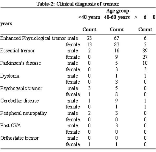 Neurontin To Treat Periphereal Neuropathy
