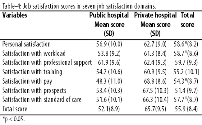 Literature review on job satisfaction and performance