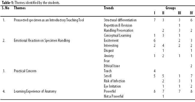 Role Of Dissection In Light Of Students Perceptions