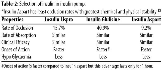 insulin essay
