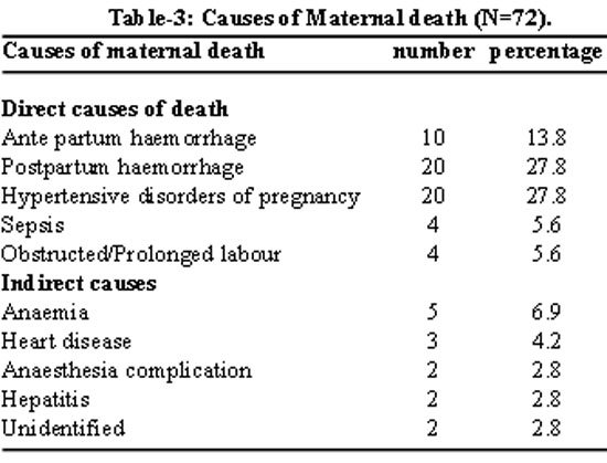 aetiology of maternal mortality using verbal Maternal substance abuse, child development and drug endangered children claire d coles, phd 2010 drug, dui and mental health court  maternal mortality.