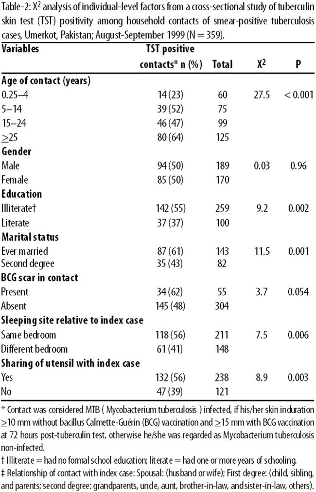Beau Household Contextual Variables Significantly ( P £ 0.05) Related With  Contact\u0027s TST Positivity Were Gender Of Index Case, Education Of Index  Case, ...