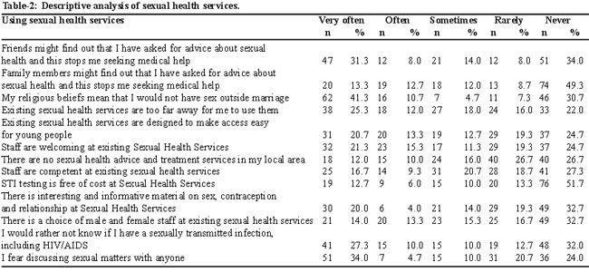 Sexual health care facilities