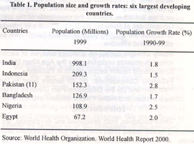 Essay on growth of population