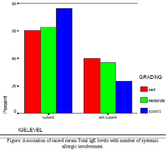 immunoglobulin e normal range related keywords immunoglobulin e normal range
